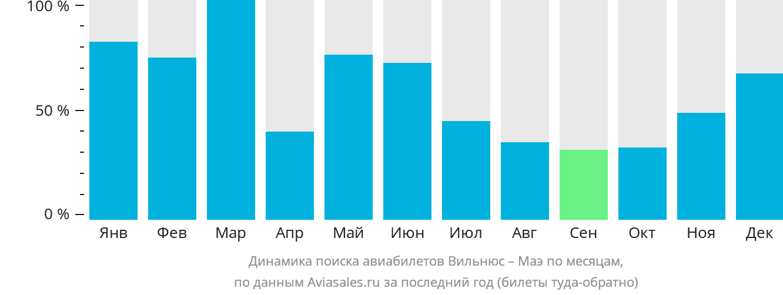 Динамика поиска авиабилетов из Вильнюса на Маэ по месяцам