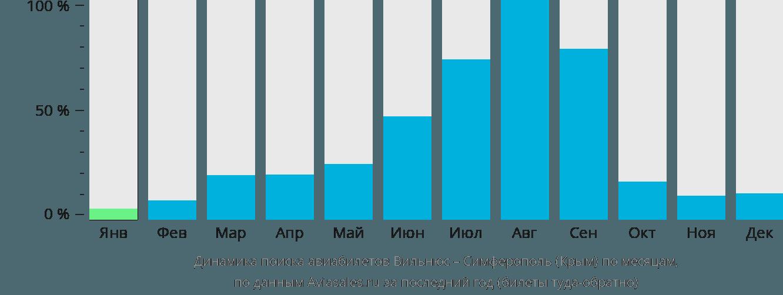 Динамика поиска авиабилетов из Вильнюса в Симферополь по месяцам