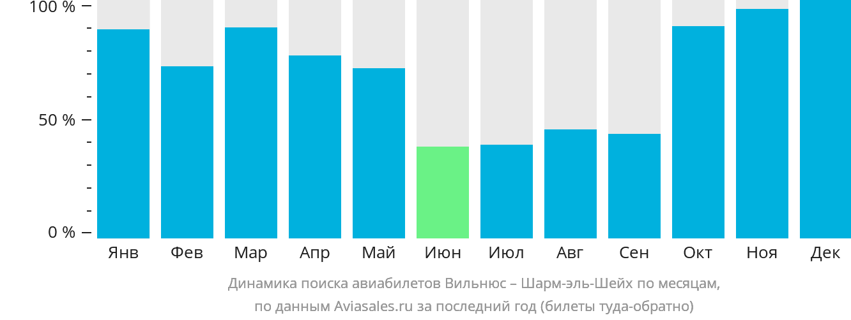 Динамика поиска авиабилетов из Вильнюса в Шарм-эль-Шейх по месяцам