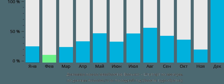 Динамика поиска авиабилетов из Вильнюса в Штутгарт по месяцам