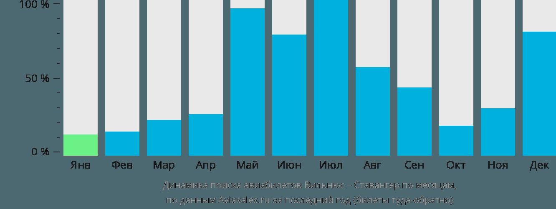 Динамика поиска авиабилетов из Вильнюса в Ставангер по месяцам