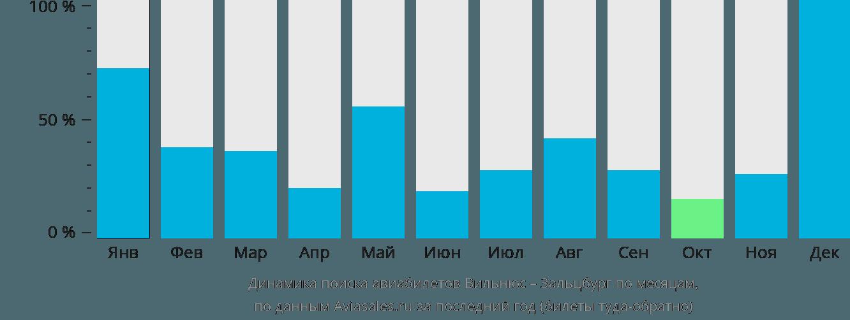 Динамика поиска авиабилетов из Вильнюса в Зальцбург по месяцам