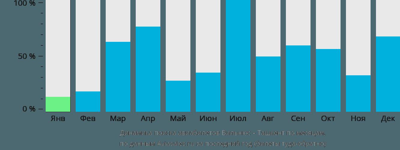 Динамика поиска авиабилетов из Вильнюса в Ташкент по месяцам