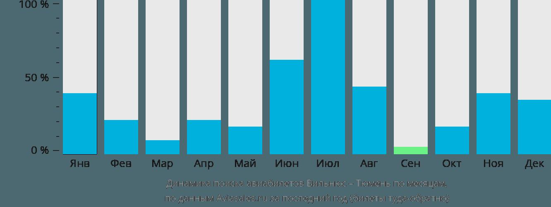 Динамика поиска авиабилетов из Вильнюса в Тюмень по месяцам