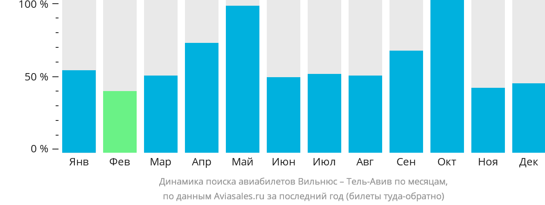 Динамика поиска авиабилетов из Вильнюса в Тель-Авив по месяцам