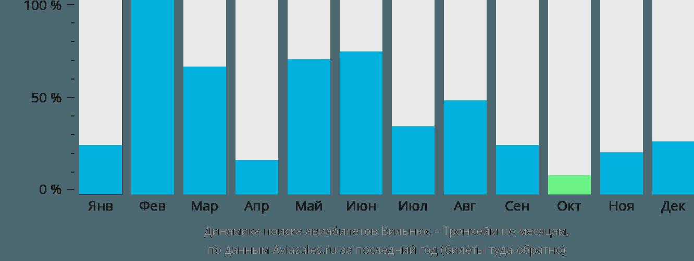Динамика поиска авиабилетов из Вильнюса в Тронхейм по месяцам