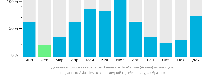 Динамика поиска авиабилетов из Вильнюса в Нур-Султан (Астана) по месяцам