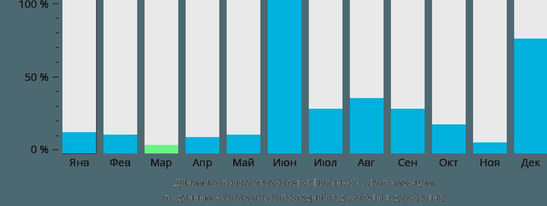 Динамика поиска авиабилетов из Вильнюса в Уфу по месяцам