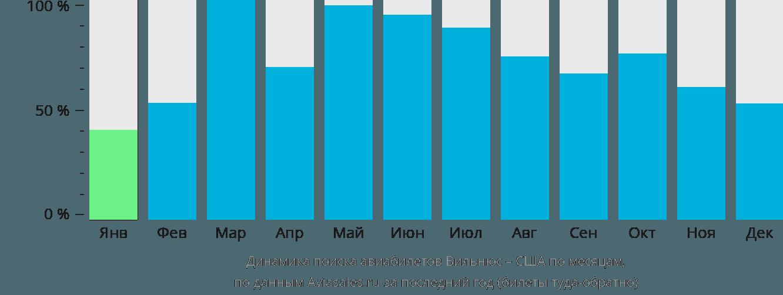 Динамика поиска авиабилетов из Вильнюса в США по месяцам