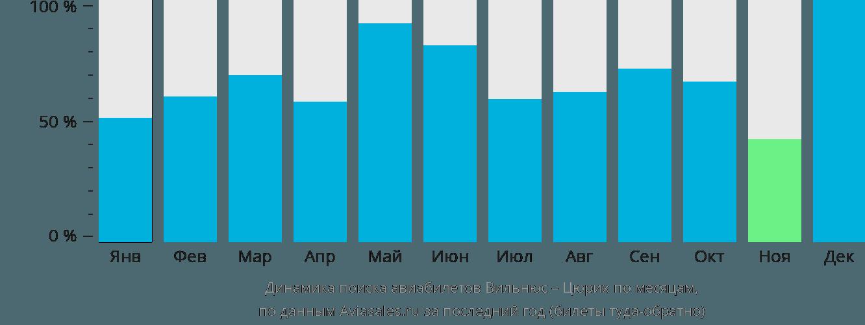 Динамика поиска авиабилетов из Вильнюса в Цюрих по месяцам