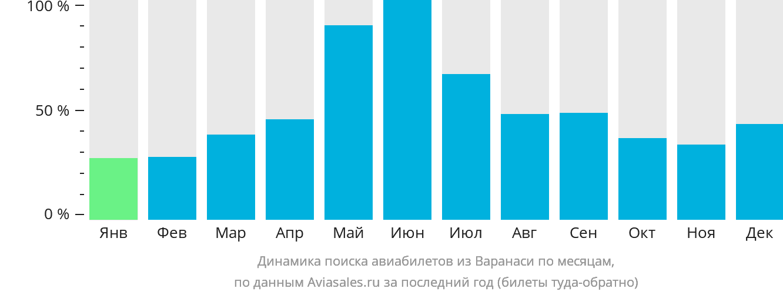 Динамика поиска авиабилетов из Варанаси по месяцам