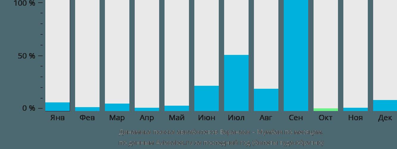 Динамика поиска авиабилетов из Варанаси в Мумбаи по месяцам