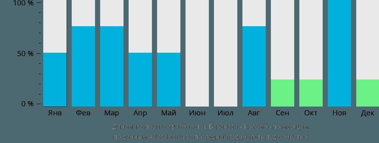 Динамика поиска авиабилетов из Варанаси в Коломбо по месяцам