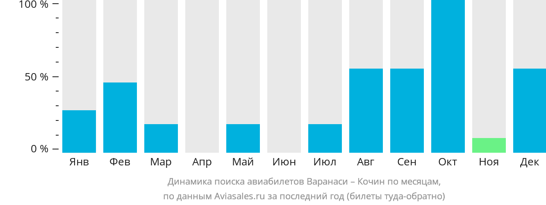 Динамика поиска авиабилетов из Варанаси в Кочин по месяцам