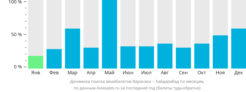 Динамика поиска авиабилетов из Варанаси в Хайдарабад по месяцам