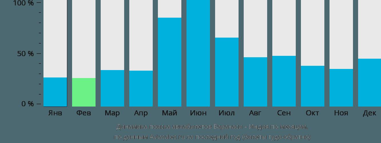 Динамика поиска авиабилетов из Варанаси в Индию по месяцам