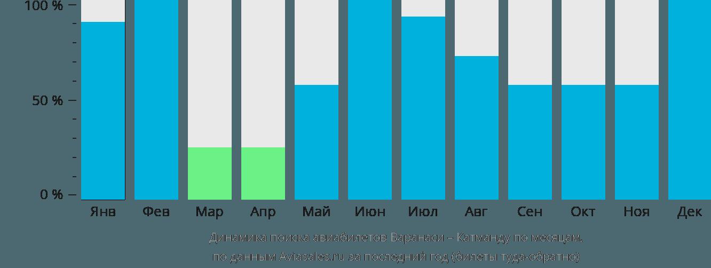 Динамика поиска авиабилетов из Варанаси в Катманду по месяцам