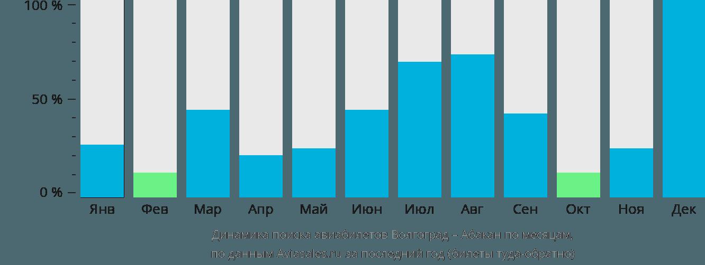 Динамика поиска авиабилетов из Волгограда в Абакан по месяцам