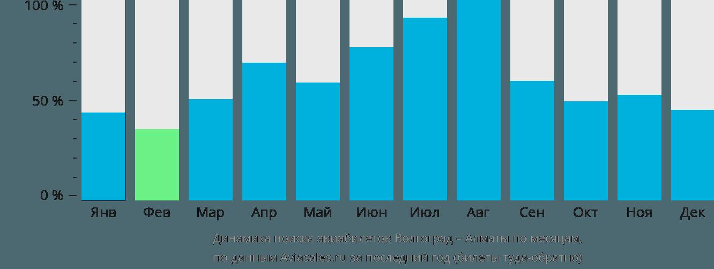 Динамика поиска авиабилетов из Волгограда в Алматы по месяцам