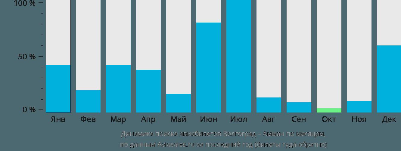 Динамика поиска авиабилетов из Волгограда в Амман по месяцам