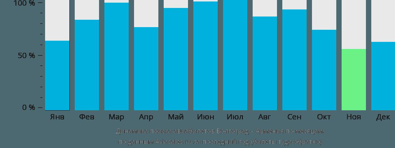 Динамика поиска авиабилетов из Волгограда в Армению по месяцам