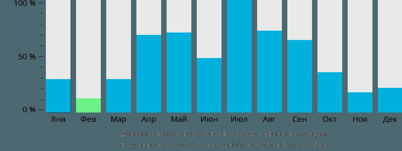 Динамика поиска авиабилетов из Волгограда в Афины по месяцам