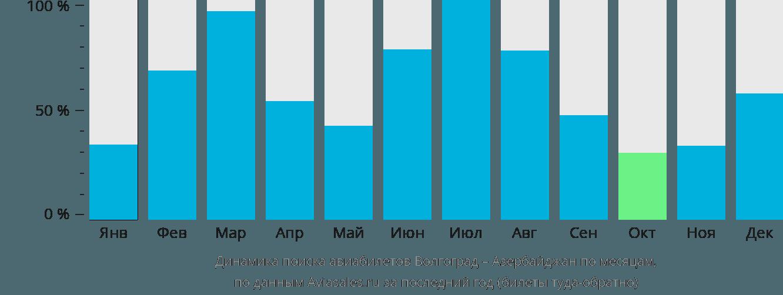 Динамика поиска авиабилетов из Волгограда в Азербайджан по месяцам