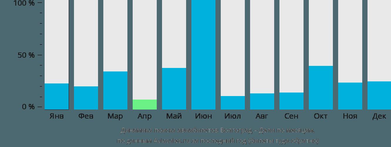 Динамика поиска авиабилетов из Волгограда в Дели по месяцам