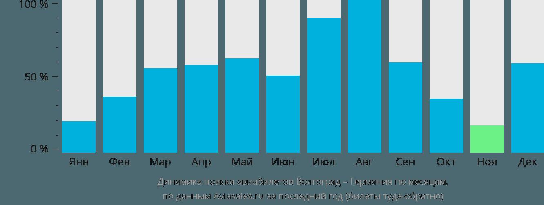 Динамика поиска авиабилетов из Волгограда в Германию по месяцам
