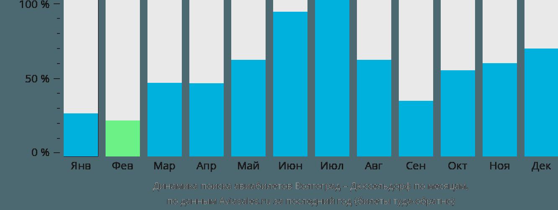 Динамика поиска авиабилетов из Волгограда в Дюссельдорф по месяцам