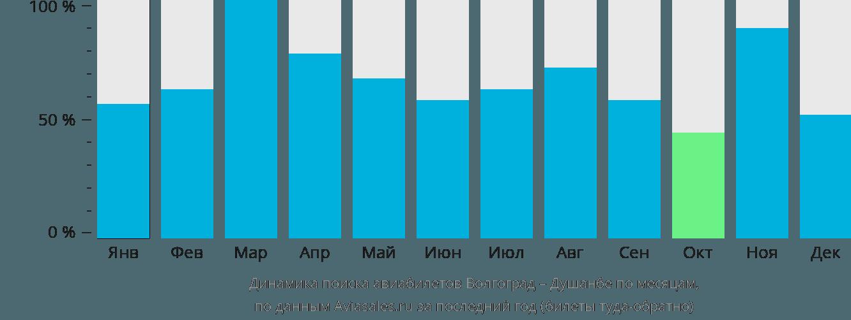 Динамика поиска авиабилетов из Волгограда в Душанбе по месяцам