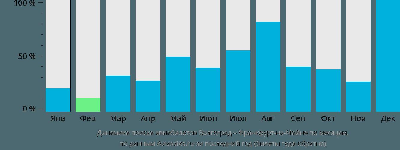 Динамика поиска авиабилетов из Волгограда во Франкфурт-на-Майне по месяцам