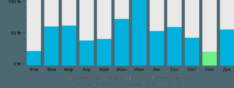 Динамика поиска авиабилетов из Волгограда в Бишкек по месяцам