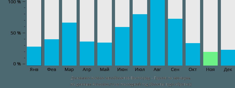 Динамика поиска авиабилетов из Волгограда в Грузию по месяцам
