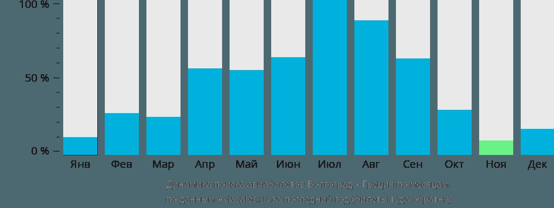 Динамика поиска авиабилетов из Волгограда в Грецию по месяцам