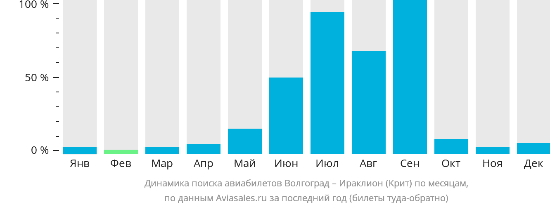 Динамика поиска авиабилетов из Волгограда в Ираклион (Крит) по месяцам