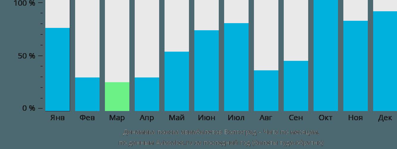 Динамика поиска авиабилетов из Волгограда в Читу по месяцам