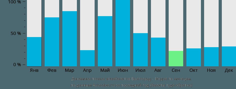 Динамика поиска авиабилетов из Волгограда в Индию по месяцам
