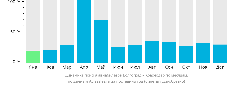 Динамика поиска авиабилетов из Волгограда в Краснодар по месяцам