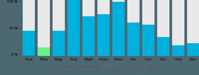 Динамика поиска авиабилетов из Волгограда в Марсель по месяцам