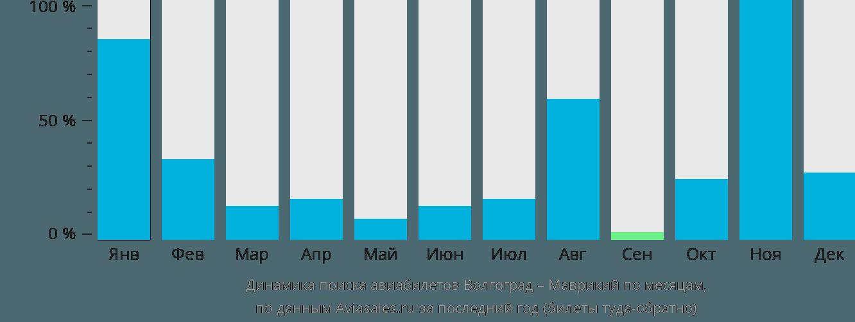 Динамика поиска авиабилетов из Волгограда в Маврикий по месяцам