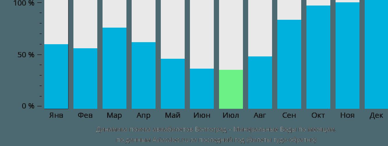 Динамика поиска авиабилетов из Волгограда в Минеральные воды по месяцам