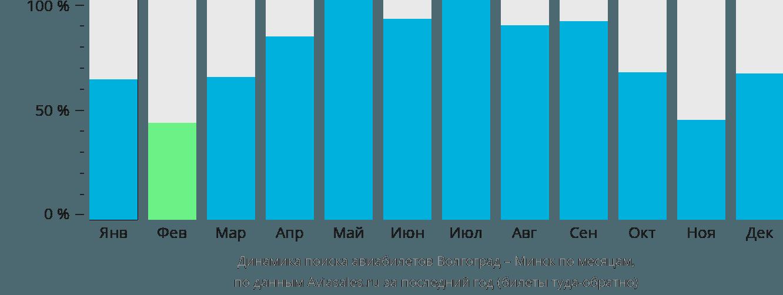 Динамика поиска авиабилетов из Волгограда в Минск по месяцам