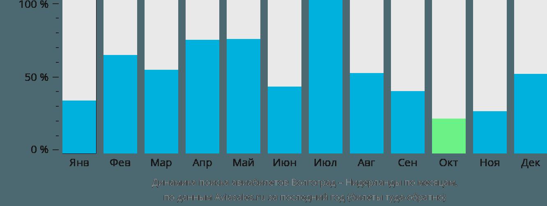 Динамика поиска авиабилетов из Волгограда в Нидерланды по месяцам