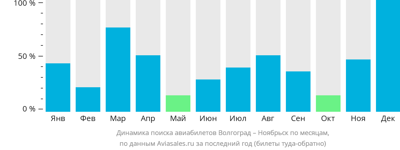 Динамика поиска авиабилетов из Волгограда в Ноябрьск по месяцам