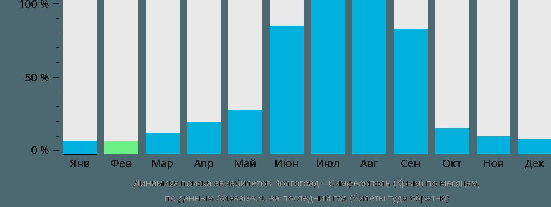 Динамика поиска авиабилетов из Волгограда в Симферополь по месяцам