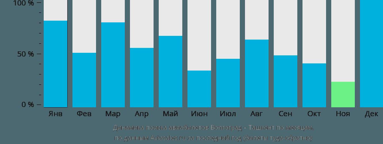 Динамика поиска авиабилетов из Волгограда в Ташкент по месяцам