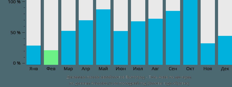 Динамика поиска авиабилетов из Волгограда в Тель-Авив по месяцам