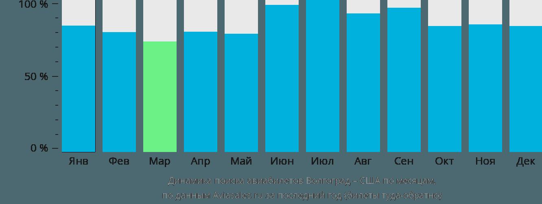 Динамика поиска авиабилетов из Волгограда в США по месяцам