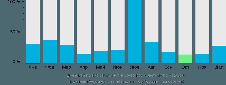 Динамика поиска авиабилетов из Волгограда в Вьетнам по месяцам